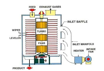 TurboDryer Diagram