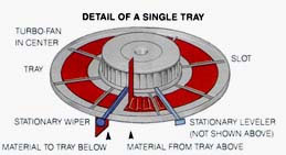 Turbo Single Tray Diagram
